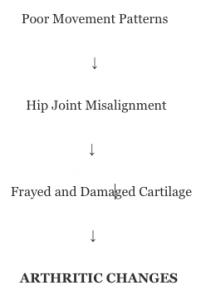 Arthritis progression